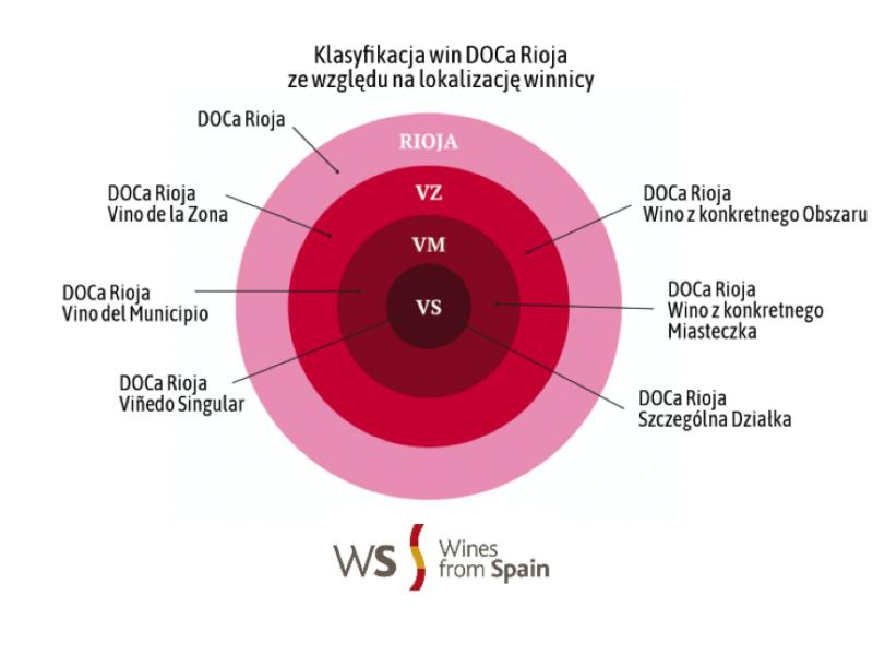 Klasyfikacja_Rioja